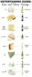 Wine and cheese guide to serving guests and entertaining.