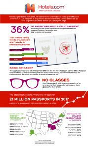 Passport Infographic showing 36% of Americans have a passport